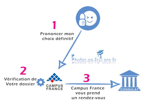 Finaliser la procédure Campus France